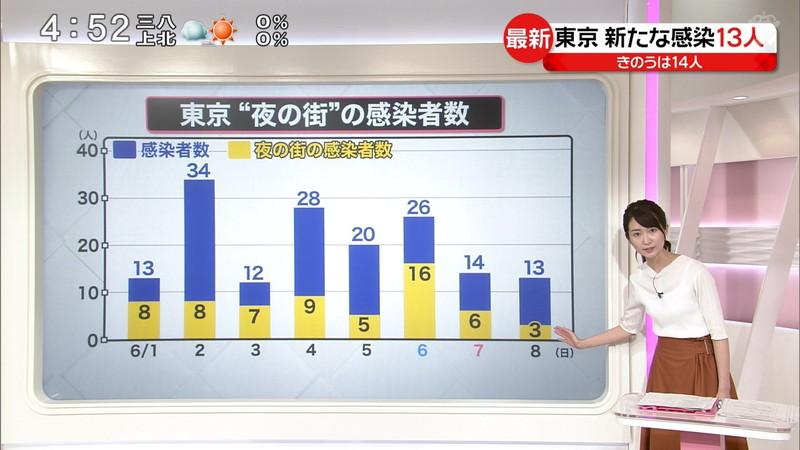 【女子アナキャプ画像】中島芽生さんのニット越しおっぱいや二の腕! 33